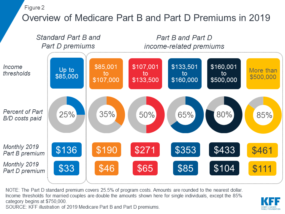 withdrawing from medicare part b