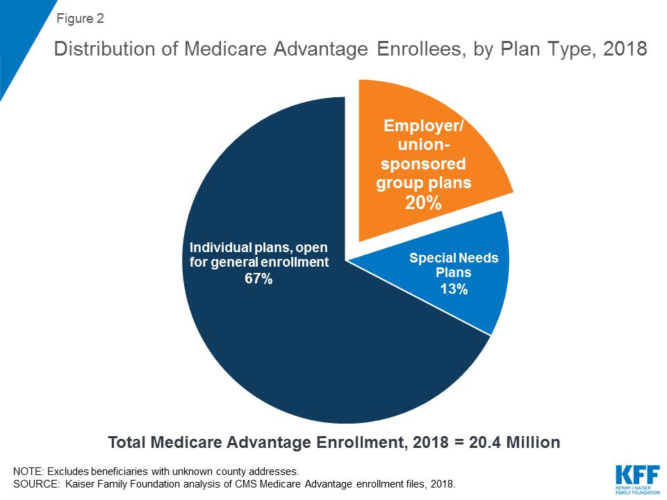 A Dozen Facts About Medicare Advantage | The Henry J  Kaiser