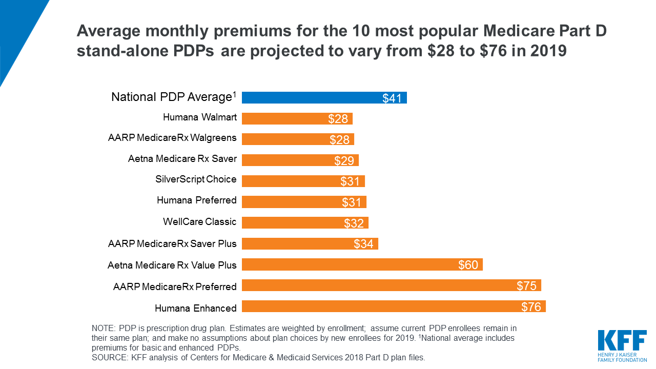 Medicare Part D: A First Look at Prescription Drug Plans in 2019