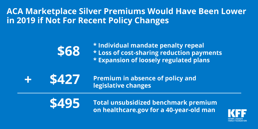 How Repeal of the Individual Mandate and Expansion of Loosely