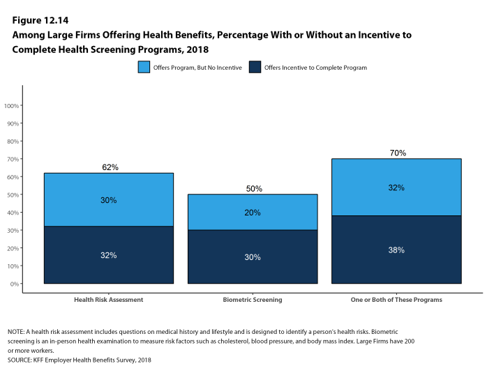 Among Large Firms Offering Health Benefits, Percentage With or Without an Incentive to Complete the Programs, 2018