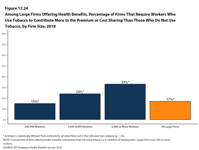 Figure 12.24 Among Large Firms Offering Health Benefits, Percentage of Firms That Require Workers Who Use Tobacco to Contribute More to the Premium or Cost Sharing Than Those Who Do Not Use Tobacco, by Firm Size, 2018