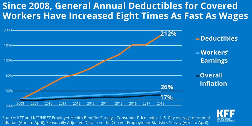 2018 Employer Health Benefits Survey | The Henry J  Kaiser