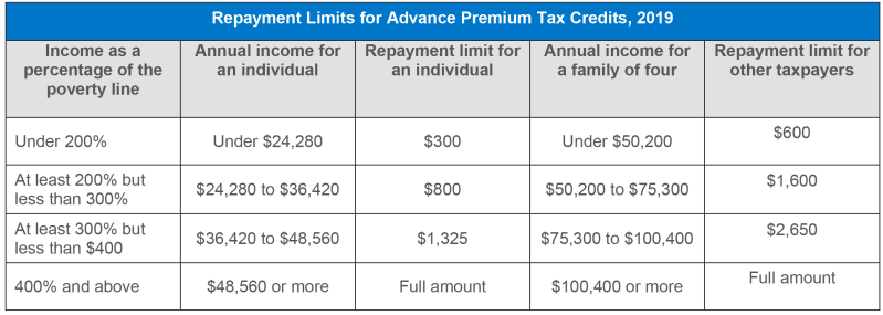Table: repayment limits for premium tax credits 2019