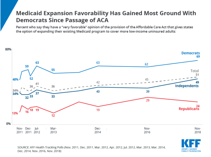 Chart of the Week, Medicaid Expansion, Polling, Democrats