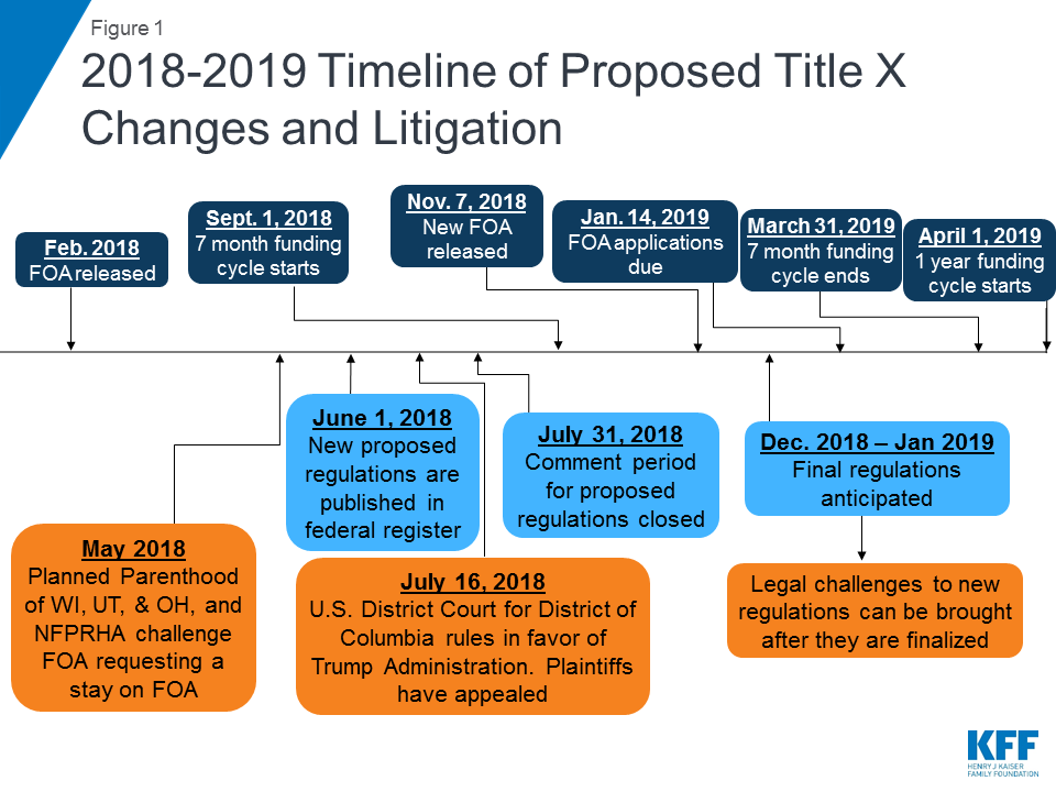 Proposed Changes to Title X: Implications for Women and
