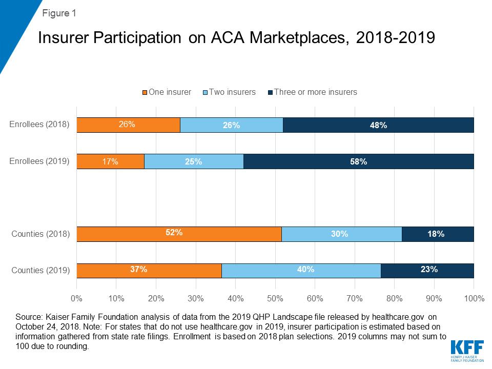 Insurer Participation on ACA Marketplaces, 2014-2019   The Henry J