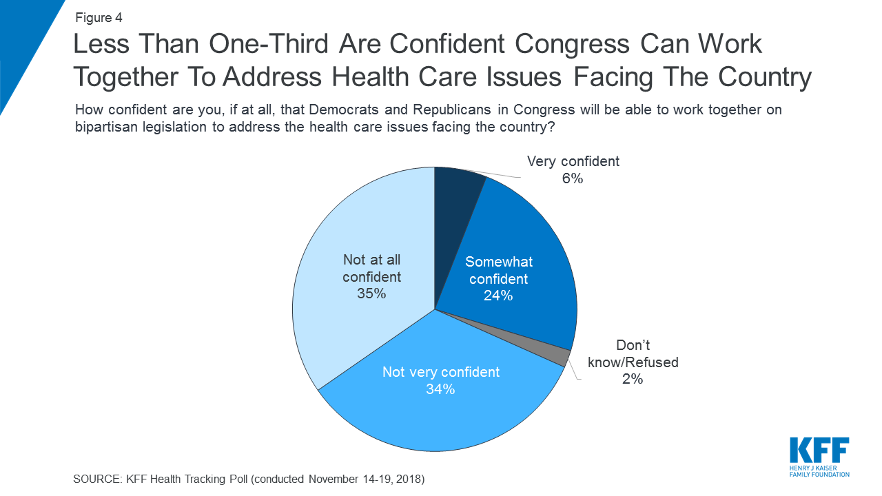 Kff Health Tracking Poll November 2018 Priorities For New