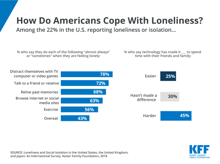 Loneliness in US, technology and loneliness, social media, relationships, KFF, coping with loneliness