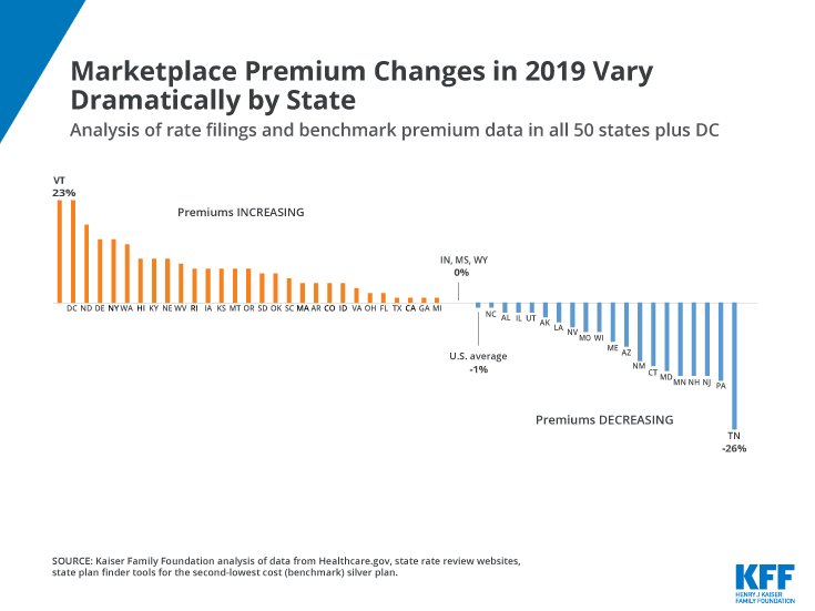 Marketplace Premium Changes in 2019 Vary Dramatically By