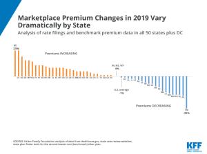 ACA Marketplace, Insurance Premiums, State Variation