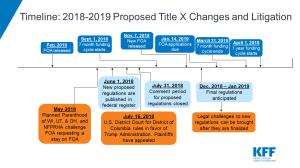 Timeline-TitleX-ProposedChanges