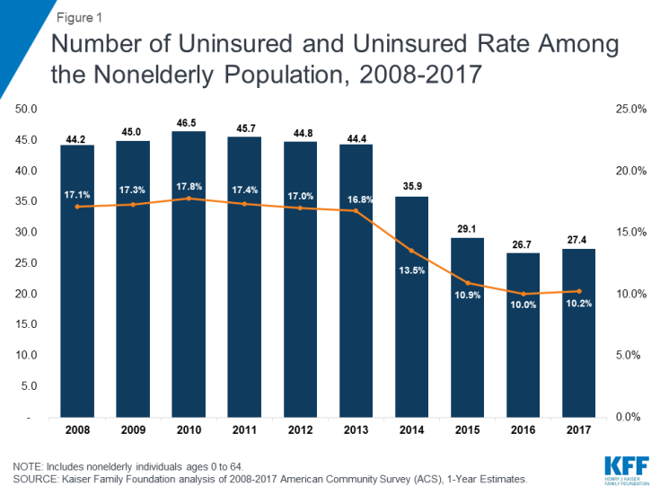 Number of Uninsured and Uninsured Rate Among the Nonelderly Population, 2008-2017