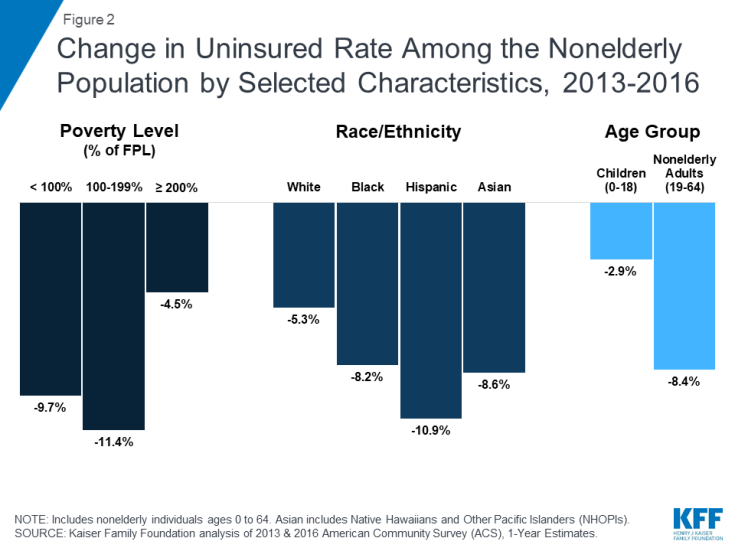 Change in Uninsured Rate Among the Nonelderly Population by Selected Characteristics, 2013-2016