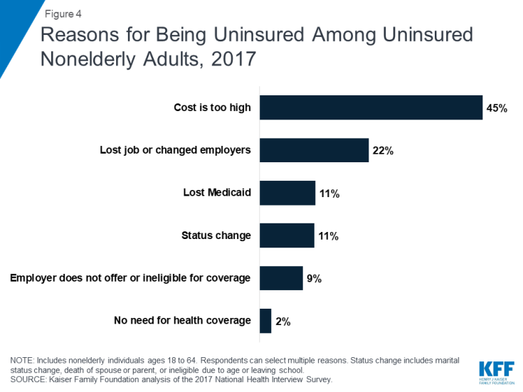 Reasons for Being Uninsured Among Uninsured Nonelderly Adults, 2017