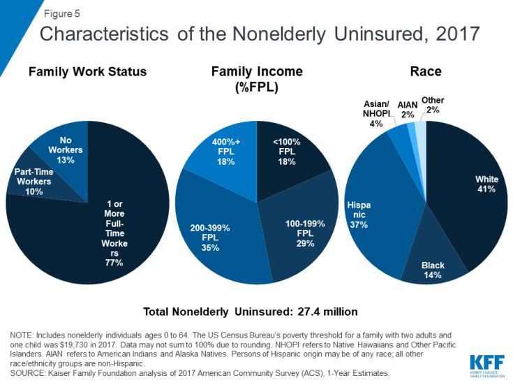 Figure 5: Characteristics of the Nonelderly Uninsured, 2017