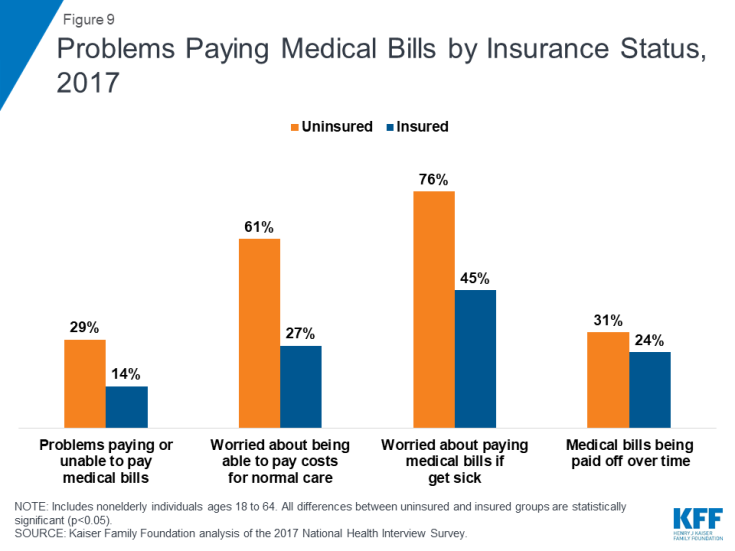 Key Facts about the Uninsured Population | The Henry J  Kaiser