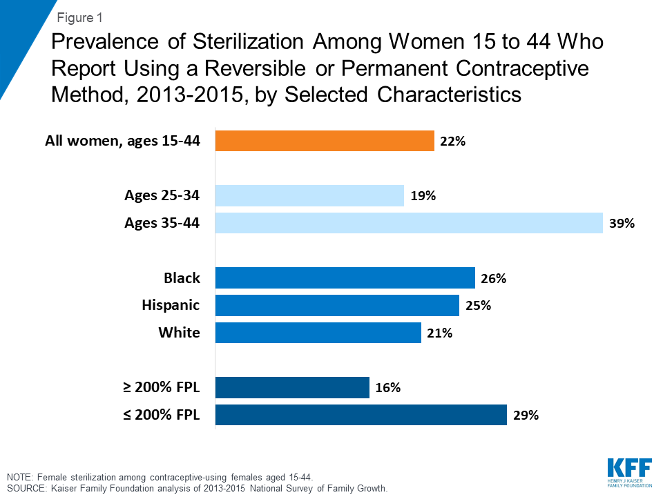 Sterilization as a Family Planning Method | The Henry J