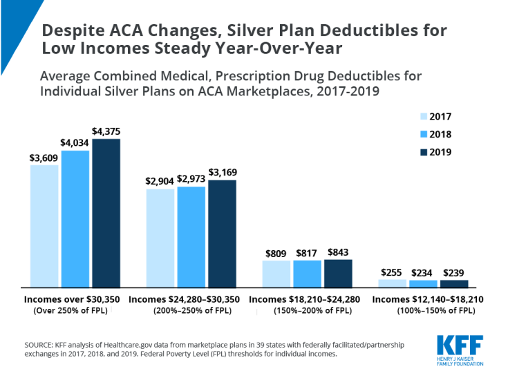 Silver Plan Deductibles, ACA Changes, Chart of the Week, Cost-sharing, Open Enrollment 2019