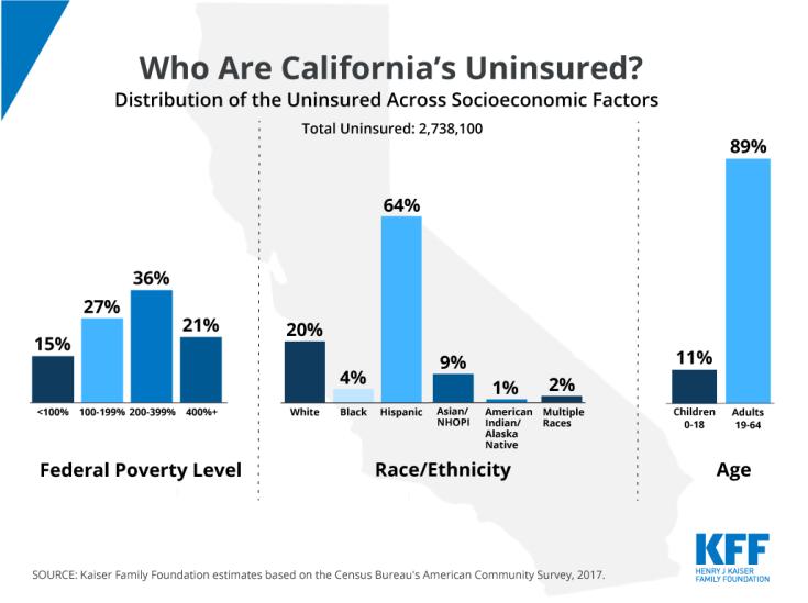 Uninsured in California, Breakdown of Uninsured in California, Socioeconomic Breakdown of the Uninsured in California, KFF, Chart of the Week