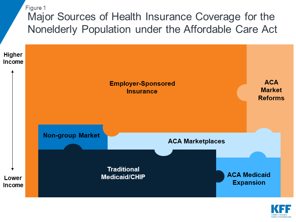 The Uninsured and the ACA: A Primer – Key Facts about Health