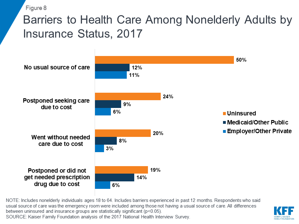 The Uninsured And The Aca A Primer Key Facts About Health Insurance And The Uninsured Amidst Changes To The Affordable Care Act How Does Lack Of Insurance Affect Access To