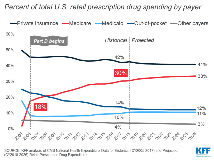 Percent of total U.S. retail prescription drug spending by payer