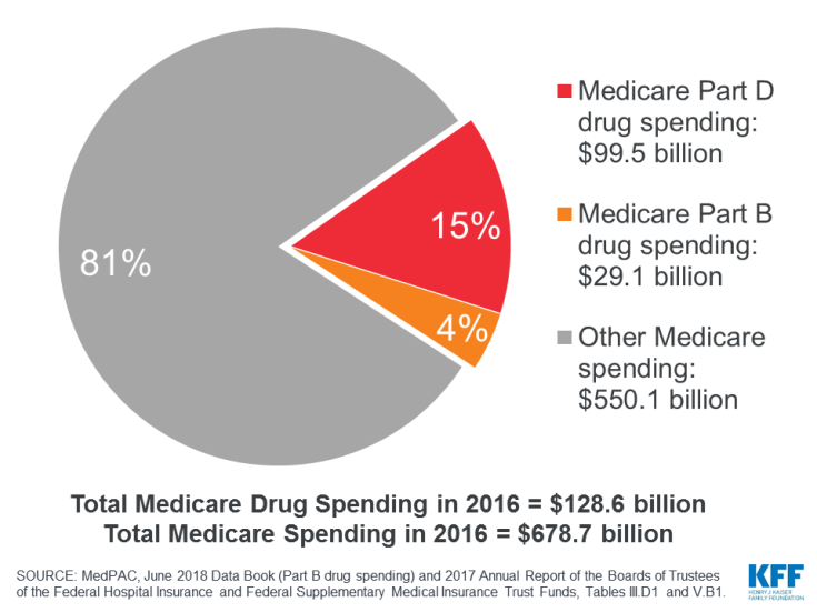 Prescription drugs covered under both Part B and Part D accounted for 19% of all Medicare spending in 2016.