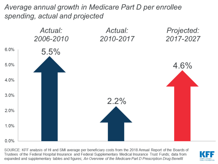 Average annual growth in Medicare Part D per enrollee spending, actual and projected