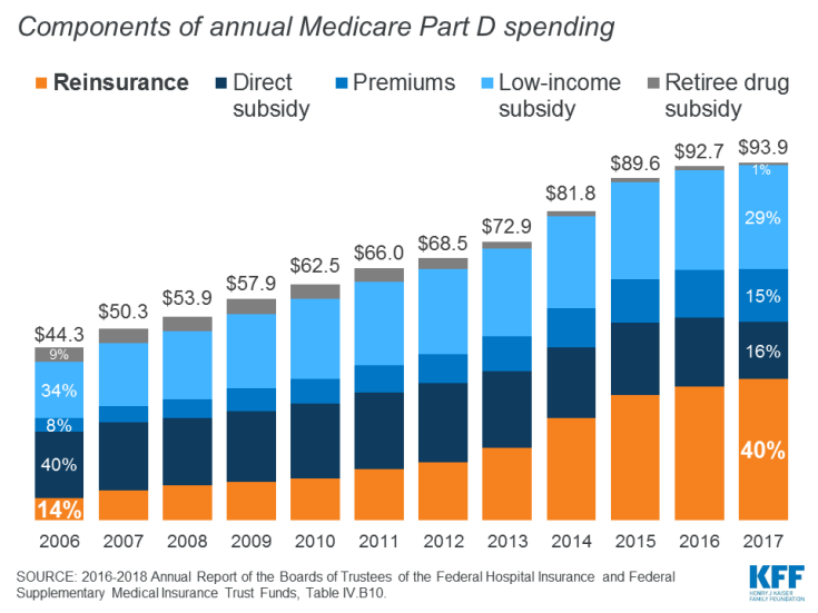 Components of annual Medicare Part D spending