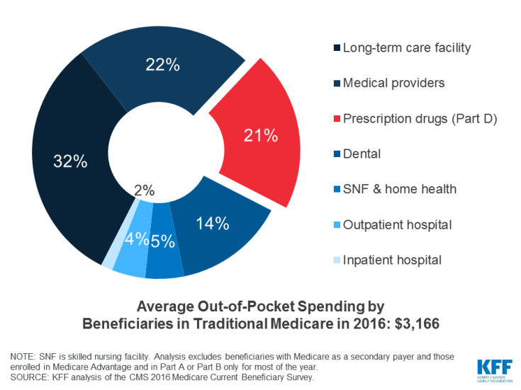 Prescription drugs accounted for $1 in every $5 that Medicare beneficiaries spent out-of-pocket on health care services in 2016, not including premiums.