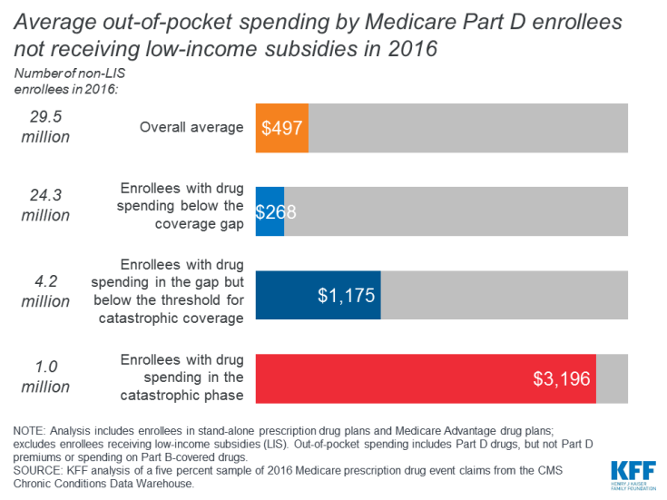 Average out-of-pocket spending by Medicare Part D enrollees not receiving low-income subsidies in 2016