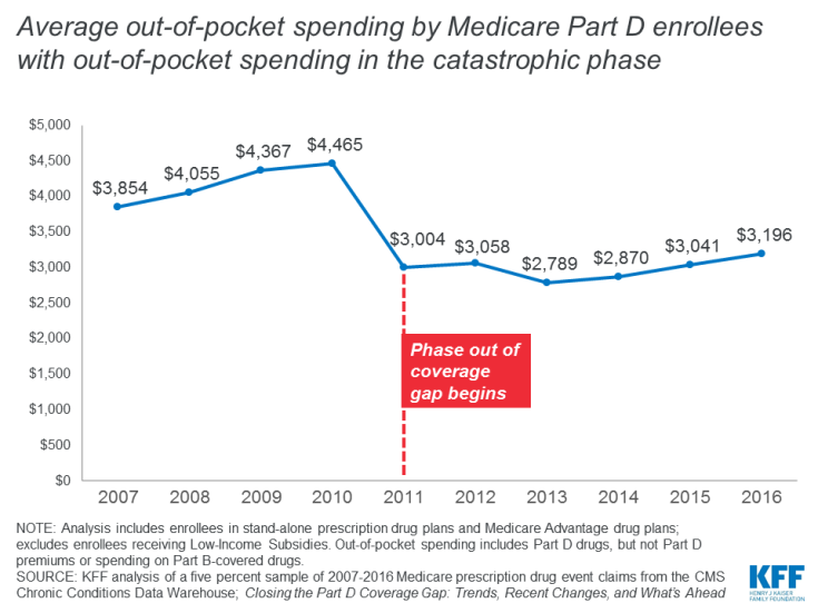 Average out-of-pocket spending by Medicare Part D enrollees with out-of-pocket spending in the catastrophic phase