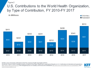 Figure 2: U.S. Contributions to the World Health Organization, by Type of Contribution, FY 2010-FY 2017