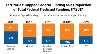 Territories-Capped-Federal-Funding-as-a-Proportion-of-Federal-Medicaid-Funding-FY-2017