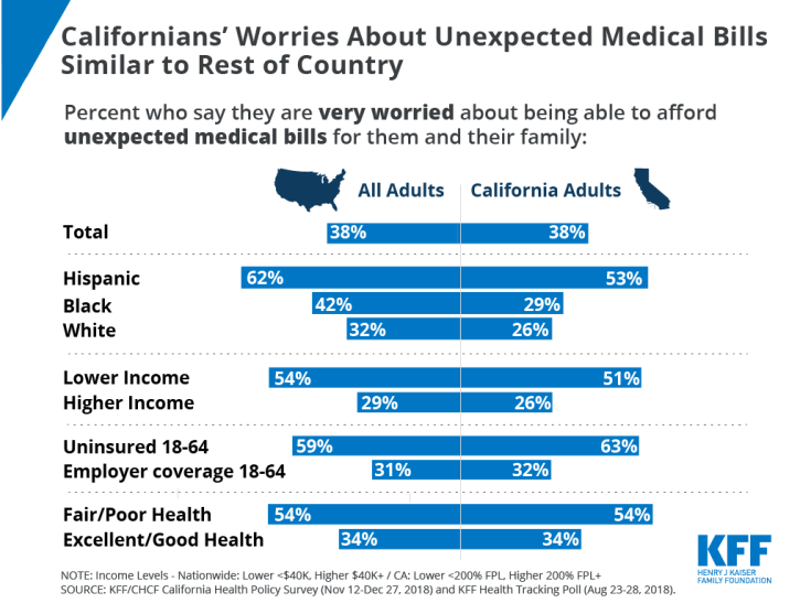unexpected medical bills, surprise medical bills, california, KFF polling, California polling, Chart of the Week
