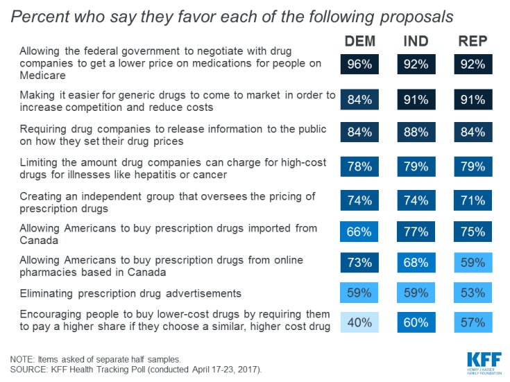 Many proposals to reduce prescription drug costs enjoy broad support among Democrats and Republicans.
