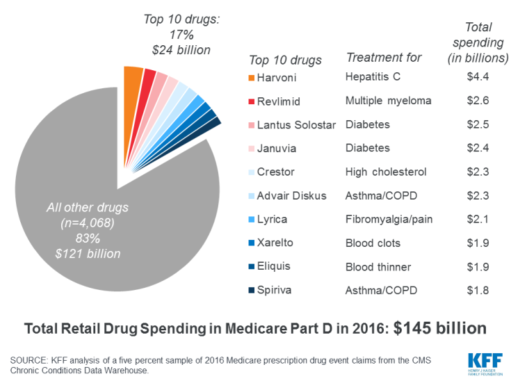 Ten drugs accounted for 17% of all Part D spending in 2016 (including both Medicare and out-of-pocket spending).