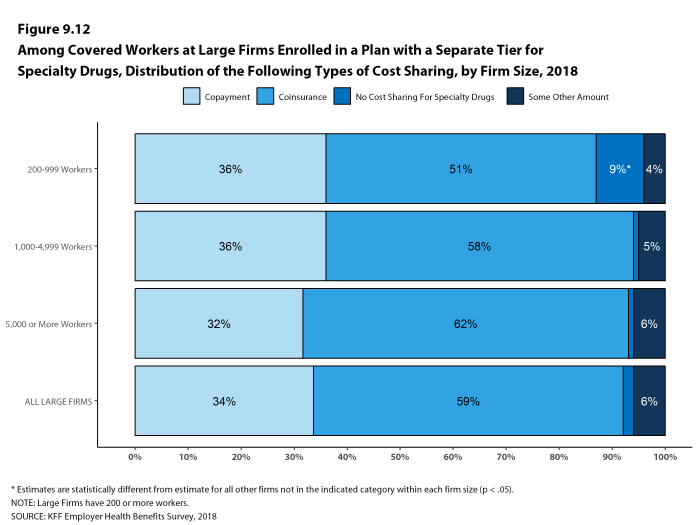 Figure 9.12: Among Covered Workers at Large Firms Enrolled In a Plan With a Separate Tier for Specialty Drugs, Distribution of the Following Types of Cost Sharing, by Firm Size, 2018