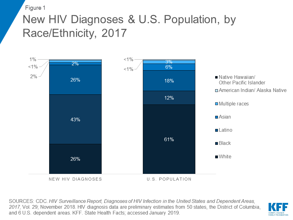 Black Americans and HIV/AIDS: The Basics | The Henry J