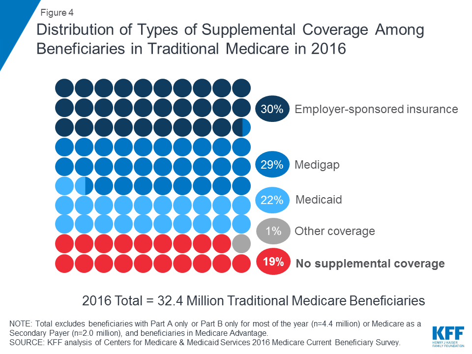 An Overview of Medicare | The Henry J  Kaiser Family Foundation