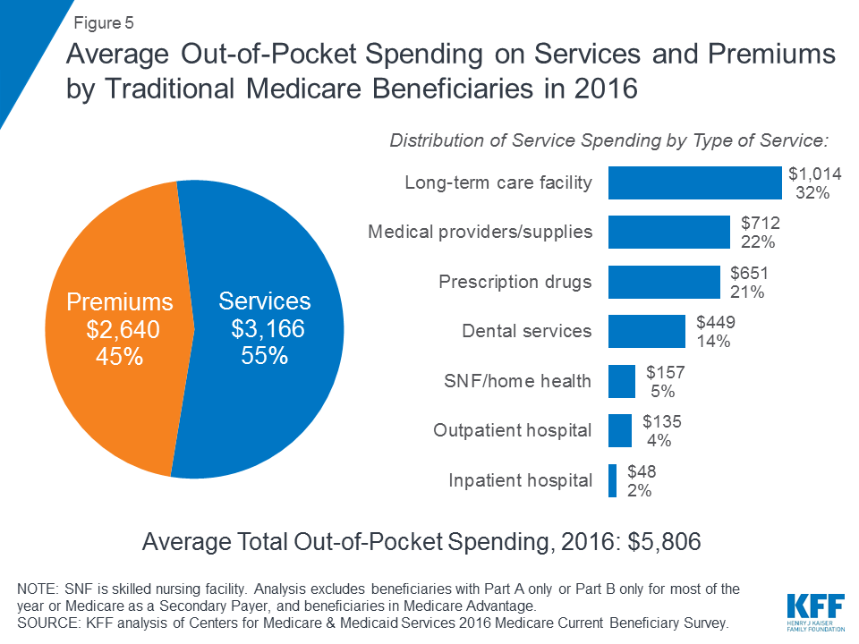 An Overview of Medicare   The Henry J  Kaiser Family Foundation