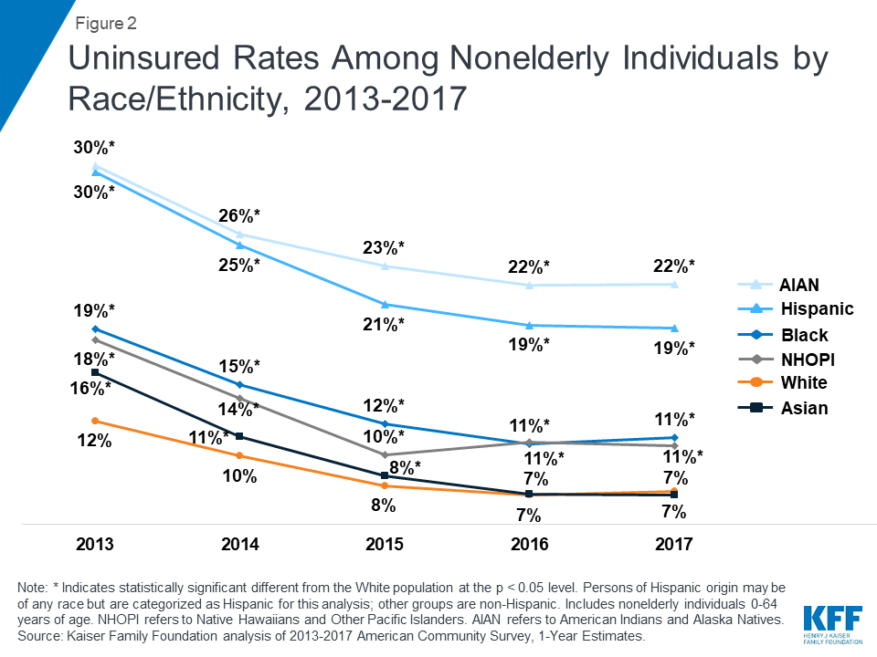 Changes in Health Coverage by Race and Ethnicity since