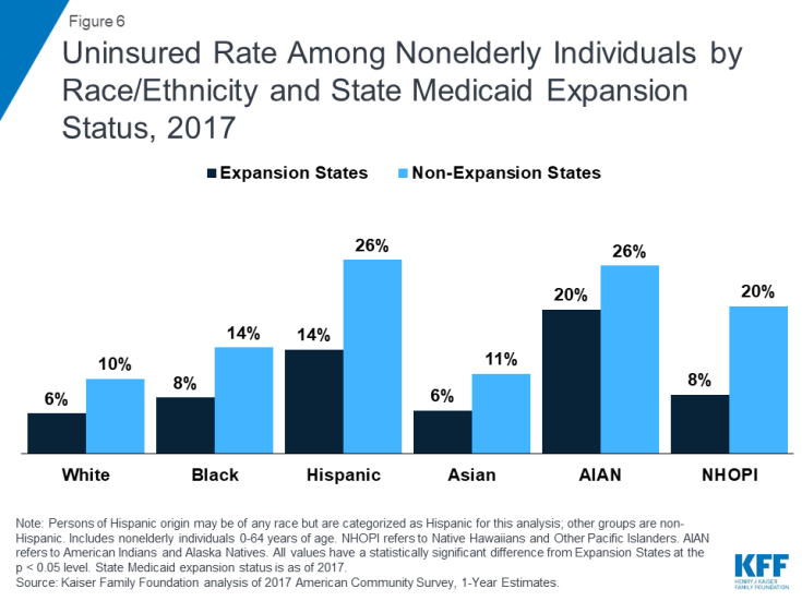 Changes in Health Coverage by Race and Ethnicity since ...
