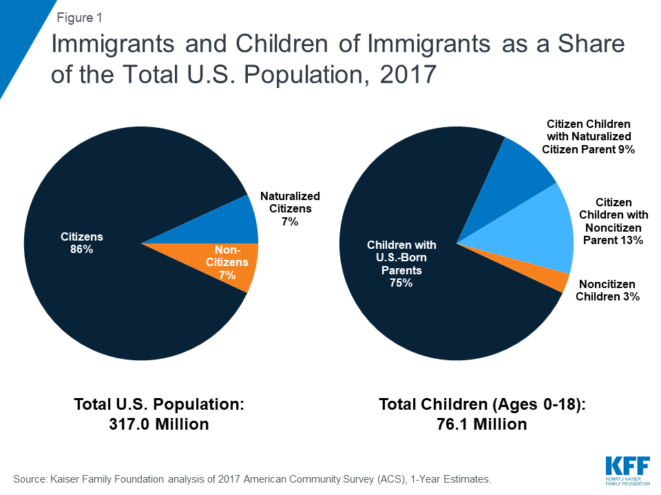 Health Coverage of Immigrants | The Henry J  Kaiser Family