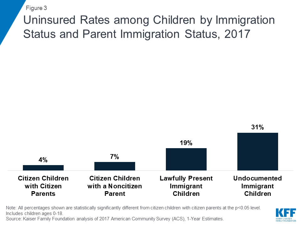 Health Coverage of Immigrants | The Henry J  Kaiser Family Foundation