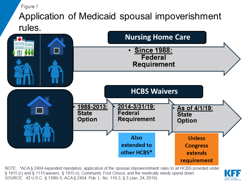 Potential Changes to Medicaid Long-Term Care Spousal