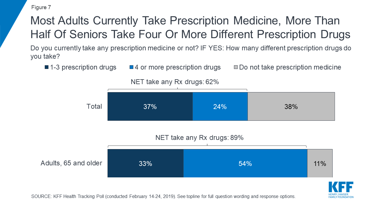 KFF Health Tracking Poll – February 2019: Prescription Drugs