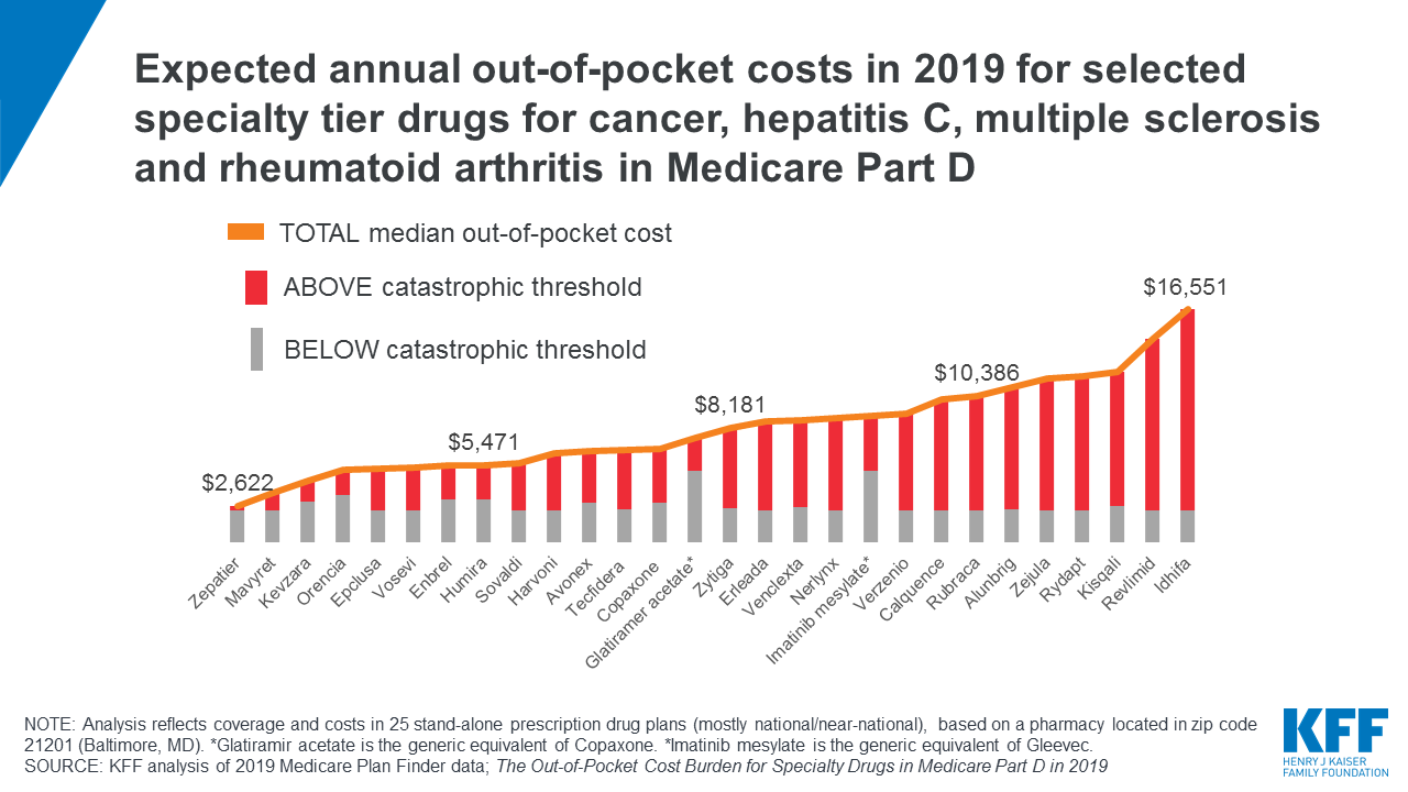 The Out Of Pocket Cost Burden For Specialty Drugs In Medicare Part D