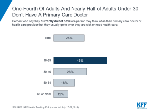 One-Fourth Of Adults And Nearly Half of Adults Under 30 Don't Have A Primary Care Doctor